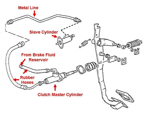 Clutch Bleeding on 1998 honda civic parts diagram