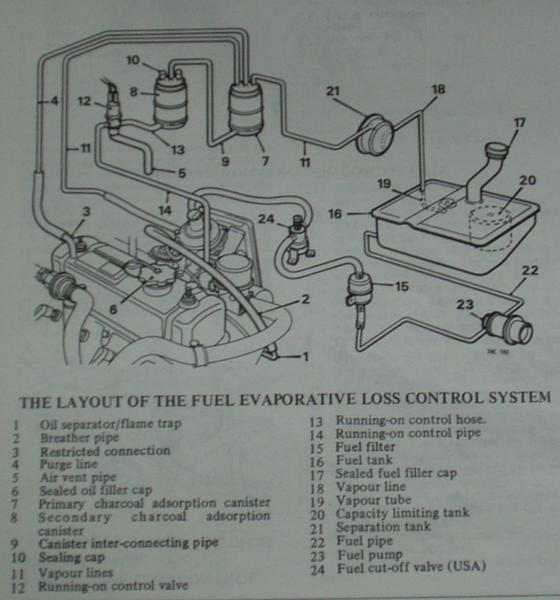 Emission Control System vacuum lines where do they connect? 1974 b rd mgb & gt forum mgb vacuum diagram at edmiracle.co