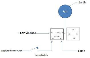 Relay wiring help needed, please. Electric fans : MGB & GT ... on electric fans automotive, electrical relay diagram, electric fan radiator diagram, electric fan parts diagram, electric fan motor diagram, electric scooters, electric plug diagram, timing belt diagram, fuel gauge diagram, electric fan relay diagram, mercury villager parts diagram, electric capacitor diagram, electric fan clutch diagram, electric brakes diagram, alternator diagram,