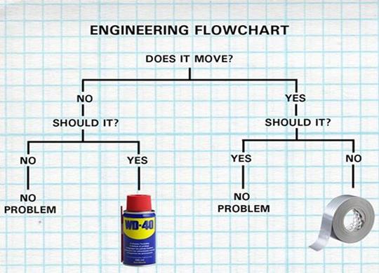 Engineering Flowchart.png