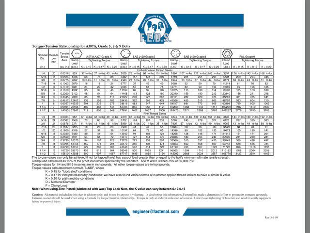 Bolt torque info : MGB & GT Forum : MG Experience Forums