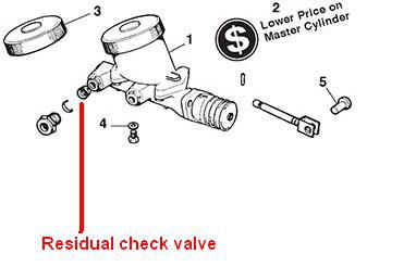 Why don't midgets have residual valves on rear brakes : MG