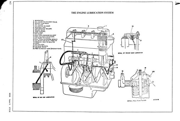 Oil Circuit Diagram Or Why No Oil At Oil Sender Line   Mgb