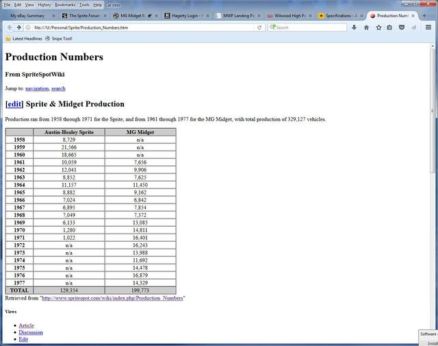 Production Numbers Spridgets.jpg