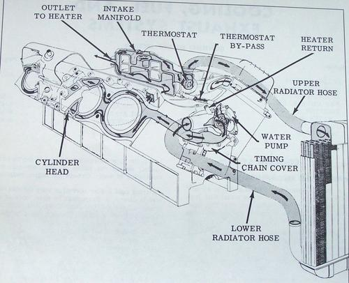 Bopr Direction Of Water Flow   Mg Engine Swaps Forum   Mg